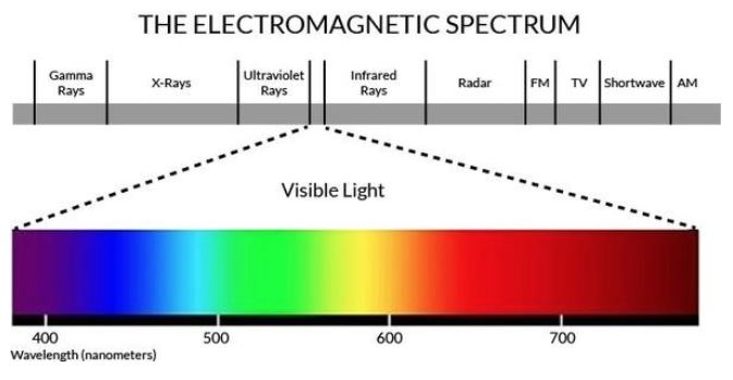 Electromagnetic spectrum of the LunaRed sunset sleep light